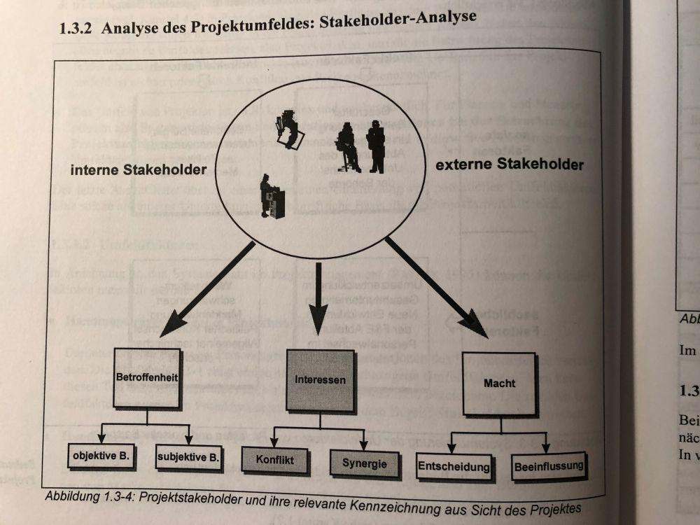 Stakeholderanalyse Im Projektmanagement 14